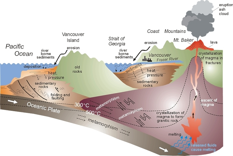 Cross-section of southwestern British Columbia illustrating the ongoing geologic processes that form rocks - picture and text by Canadian Geoscience Education Network.