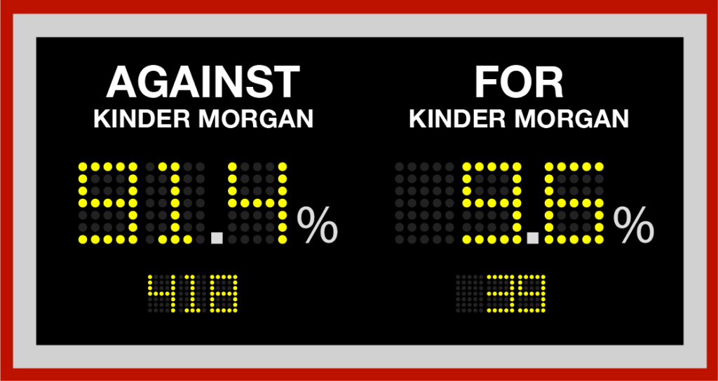 At the end of the panel's public meetings, 91% of all speakers were opposed to Kinder Morgan! Scorecard image courtesy of Stand.